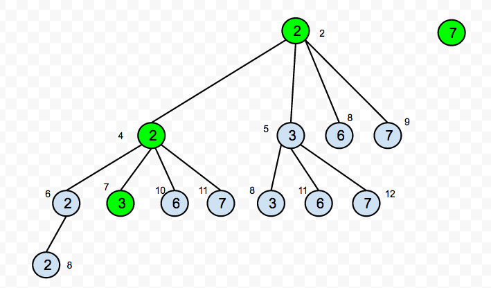 Combination sum trees