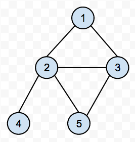 Binary Tree with Cycle