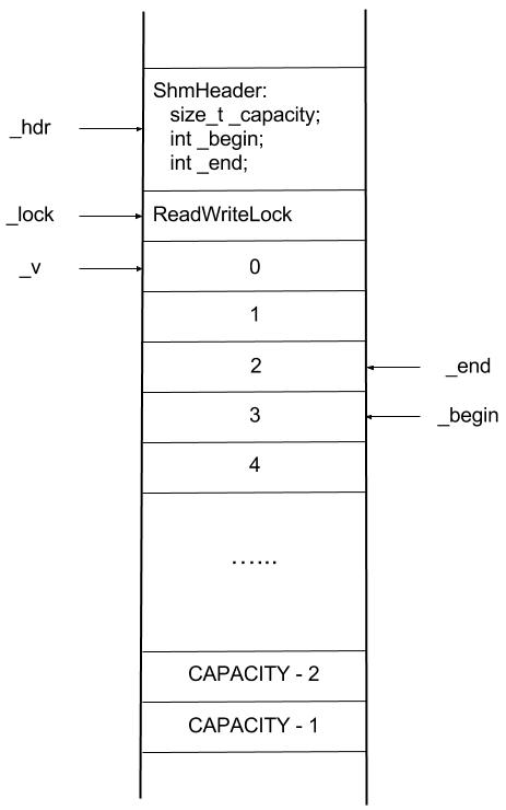 Figure. Memory Layout of ShmRingBuffer